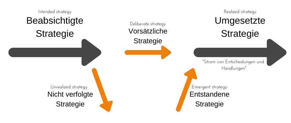 "Diagramm zu Mintzberg's Modell ""emergente Strategie"""