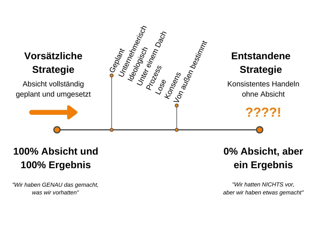 Emergente Strategie - Kontinuum zwischen geplant und entstandener Strategie
