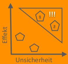 STEP Makroumwelt Analyse - Matrix Unsicherheit und Einfluss